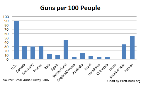 guns-per-100-people